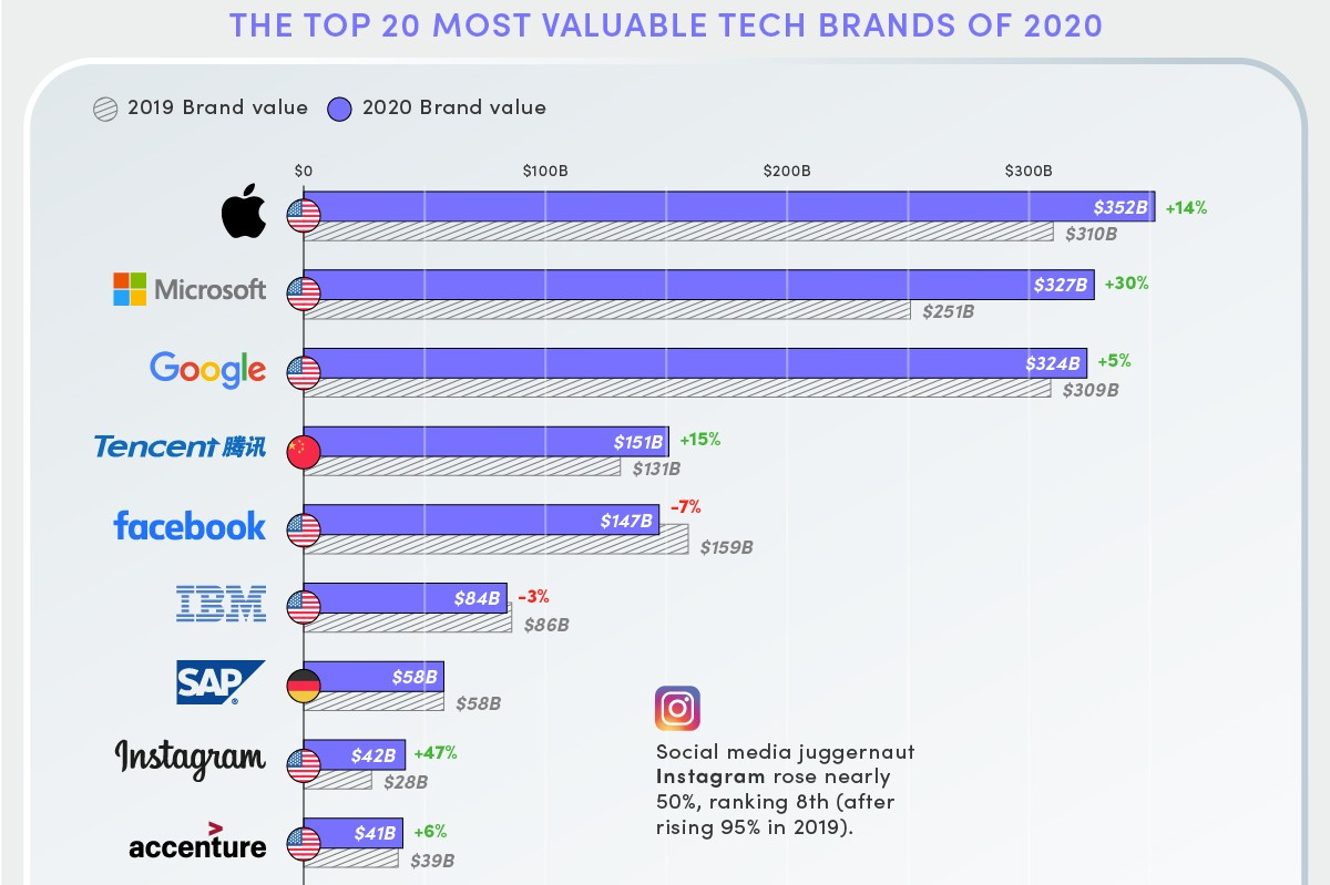 The #world's most valuable tech brands:  Despite the uncertainty, #tech giants and major digital retail #brands are thriving.  @VisualCap: https://t.co/dzSGW9cg4K #BigTech https://t.co/YKmIIcoH3Z
