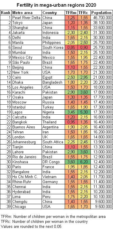 Reupload of my updated #IQshredder chart, showing the low fertility rates of all metropolitan areas of over 10 million inhabitants in the world, often known as megacities. Out of the 37, just 7 got a TFR above replacement level. Seoul and Bangkok are below half replacement level. https://t.co/CSby56iac7