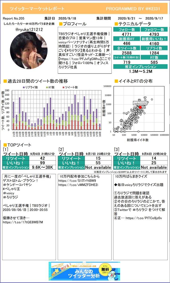 @ryuka121212 しんたろーたりー@10万円バラさんのレポートを作ったよ!感想とかをつぶやいてもらえたら嬉しいな。次回もお楽しみに!プレミアム版もあるよ≫