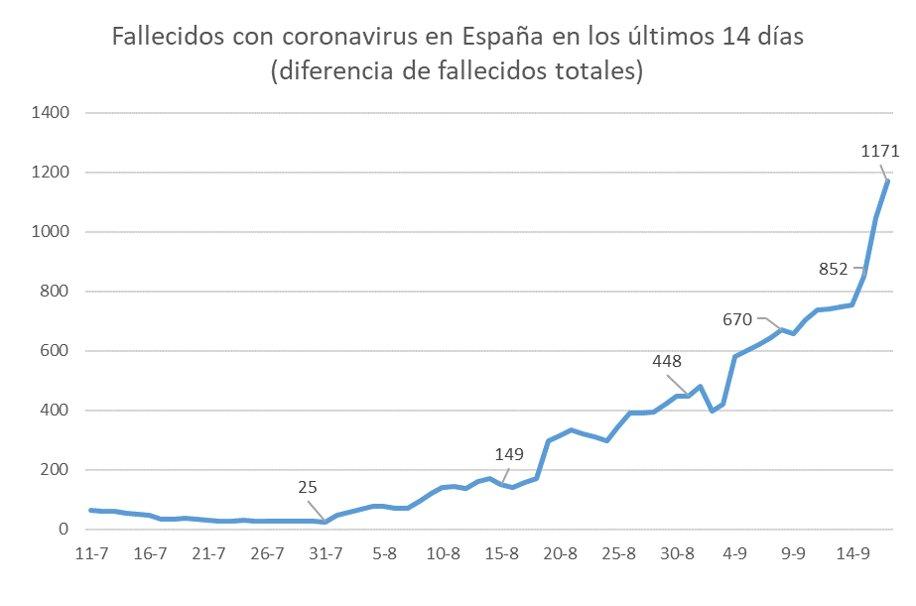 ☣ CORONAVIRUS ☣ - Minuto y Reconfinado - Vol.97: Llega El Horrible Niño Cuarentenador  - Página 10 EiJfe7zWAAEZ7Mu?format=jpg&name=medium
