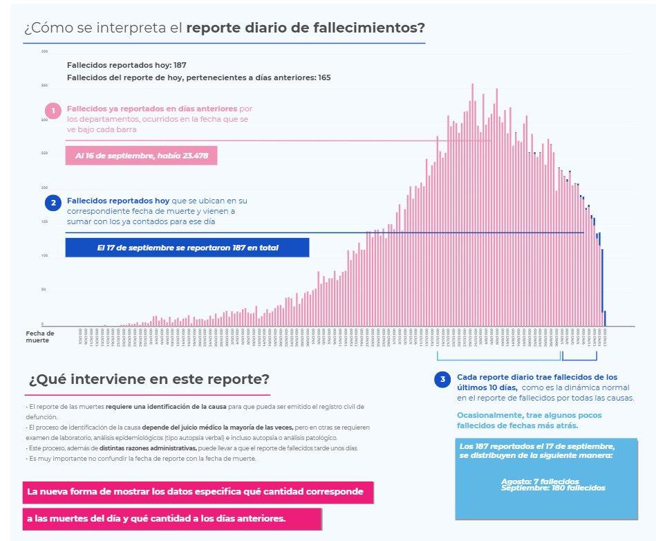 Hoy se reportaron 187 muertes por covid en Colombia, de las cuales 22 ocurrieron hoy, 93 ayer, 19 antier y las demás en días pasados. El país acumula 93 días consecutivos con más de 100 muertes diarias por coronavirus (16/06/2020-16/09/2020) *Gráfica del INS publicada en su web. https://t.co/OgdYTvbp3j