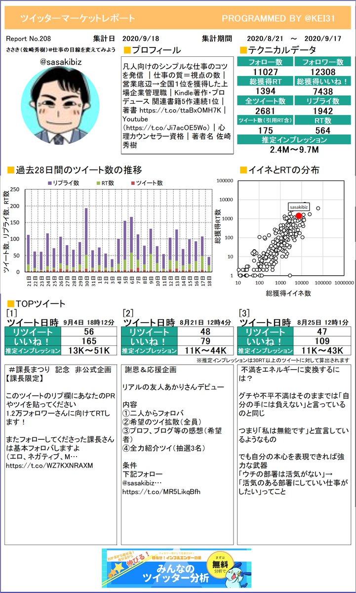 @sasakibiz ささき(佐崎秀樹)仕事の目線さんのレポートを作ったよ!感想とかをつぶやいてもらえたら嬉しいな。次回もお楽しみに!プレミアム版もあるよ≫