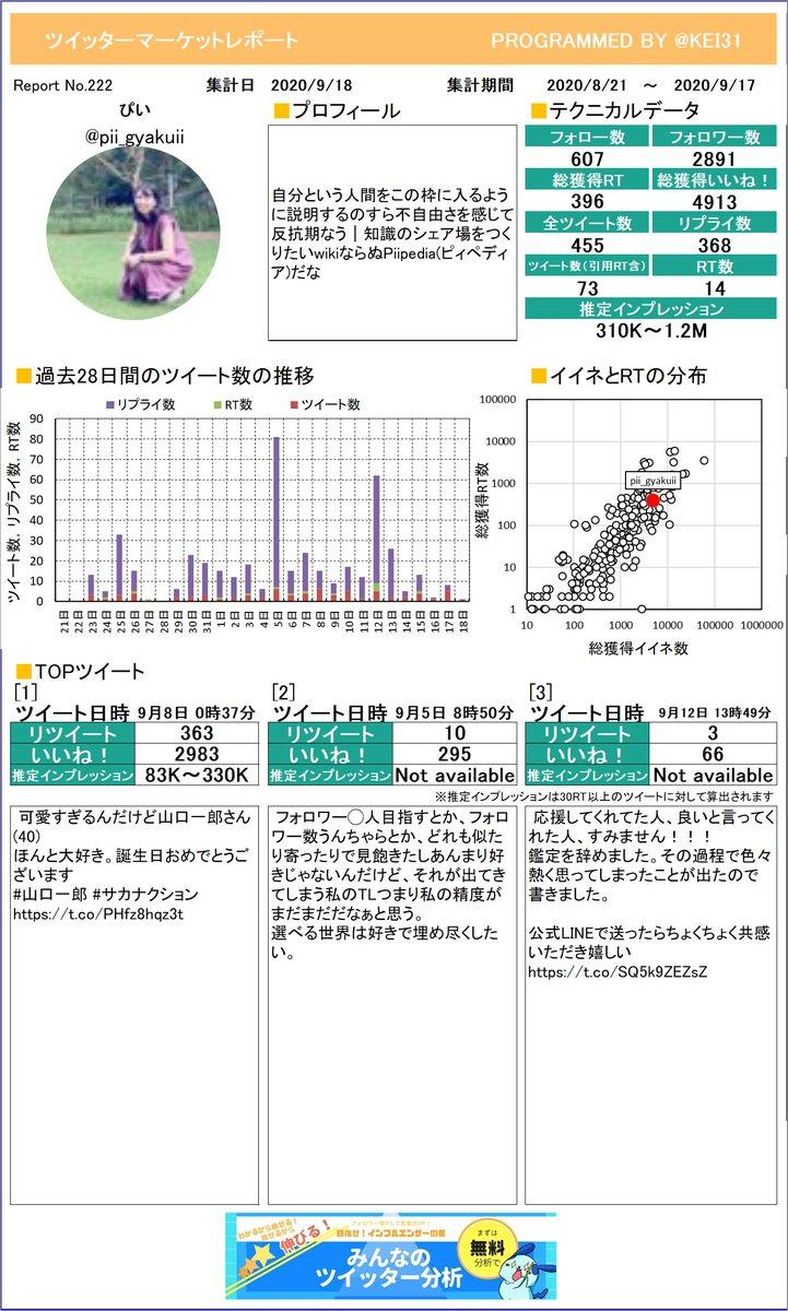 @pii_gyakuii 今月のつぶやき数はいくつでしたか?ぴい🐥さんのレポートお待たせしました。しっかり分析してくださいねプレミアム版もあるよ≫