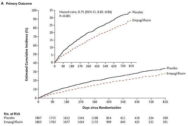 Chez les patients ayant une IC-FEVG altérée et restant symptomatique malgré un traitement optimal, l'ajout d'emplaglifozine 📉 le risque de mortalité cardiovasculaire ou d'hospitalisation pour IC que le patient soit diabétique ou non  @CharlesFauvel  https://t.co/Zx0bAY5gVh https://t.co/w1M7XGF5Tf