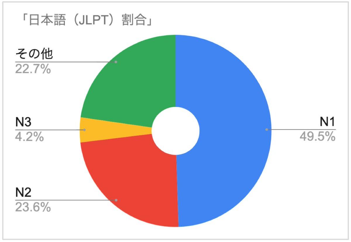 ソウルに設立した会社KORECに登録している日本就職希望の韓国人学生のスペックが凄い。登録者1452名のうち、日本語検定N1が49.5%、TOEICの800点以上が50.6%です。この事業はソルさん(@yusaluna2 )とモエちゃん(@mooooooeusa )とやってます!業界で最も優秀韓国人を集めているのは僕たちかも。