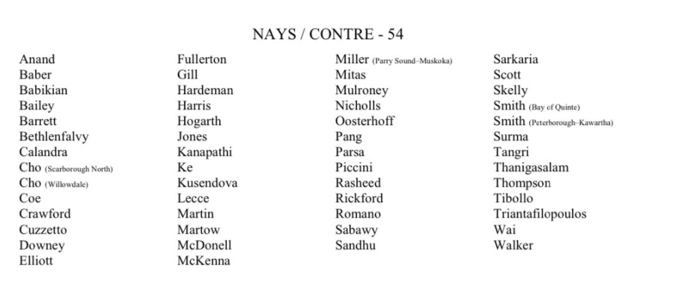 These 54 Members of Provincial Parliament voted AGAINST smaller class sizes. They voted AGAINST protecting our kids in Ontario public schools. They voted AGAINST keeping our communities safe during a global pandemic. Don't forget these 54 names.