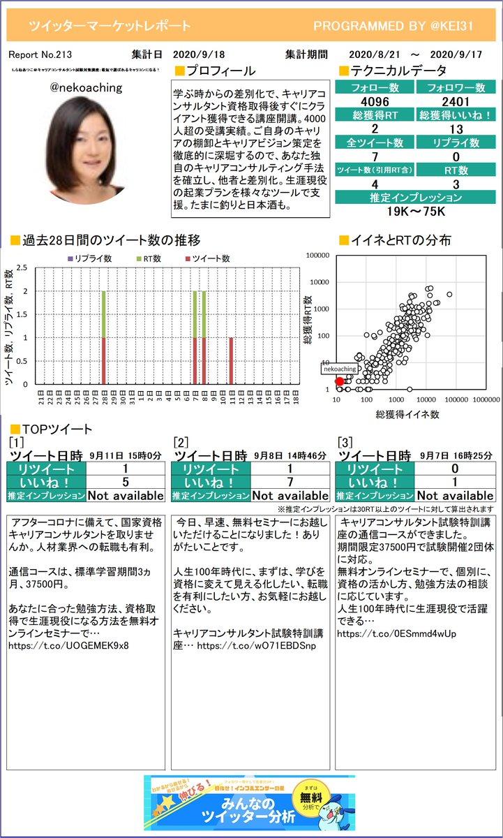 @nekoaching しらねあつこ@キャリアコンサルさんのレポートができました!たくさんリツイートを獲得できましたか?今月も頑張りましょう!プレミアム版もあるよ≫