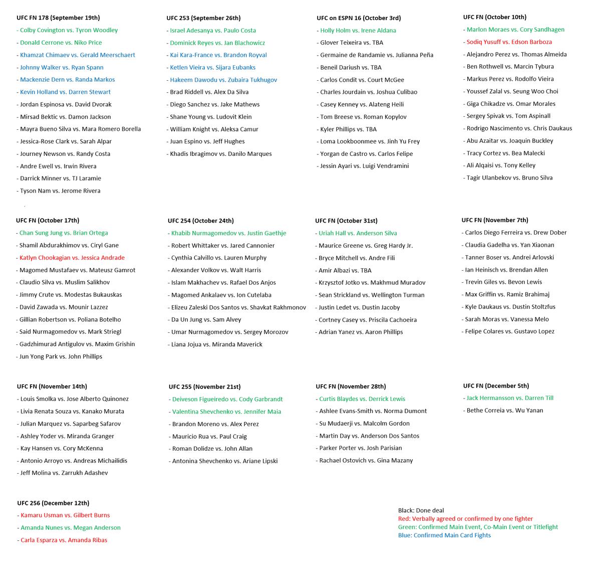 ***Updated Schedule UFC Fights 9/18/20***  Fight Island events. - September 26th, October 3rd, October 10th, October 17th and October 24th.  #UFCVegas11 #UFC253 #UFC254 #UFC255 #UFC256 #UFCFightIsland4 #UFCFightIsland5 #UFCFightIsland6 https://t.co/O3v7Yu15at
