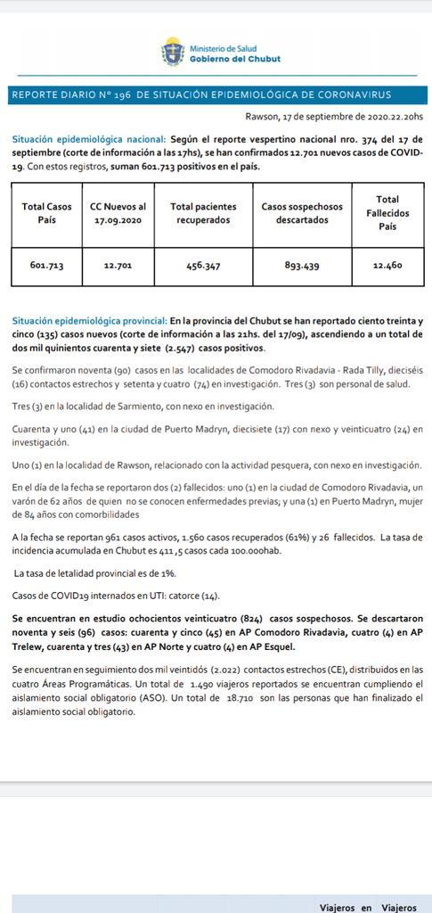 #Covid19 17/09 🔴 135 nuevos casos.  90 en #ComodoroRivadavia-#RadaTilly. 3 en #Sarmiento. 41 en #PuertoMadryn. 1 en #Rawson. 🔴 Suman 2547 los casos positivos acumulados. 961 activos. 14 en UTI. 26 fallecidos ( hoy se reportaron 2, 1 en #PuertoMadryn y 1 en #ComodoroRivadavia) https://t.co/y2CbbZyY3h
