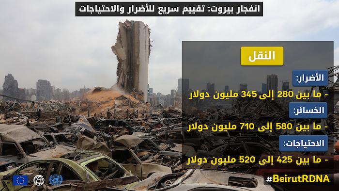 #تقييم_لبنان: عانى قطاع النقل والميناء من خسائر اقتصادية بسبب انفجار #بيروت تتراوح بين 580 و 710 مليون دولار ، بينما خسر قطاع الإرث الثقافي ما بين 400 - 490 مليون دولار. https://t.co/QO4bVSXWVb  #BeirutRDNA https://t.co/jBuAwBCi4b