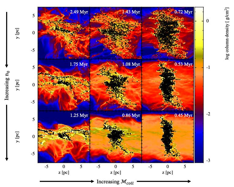 #キャルちゃんのarXiv読み若くて重たい星団の形成機構を巨大分子雲同志の衝突数値実験で説明した論文。衝突速度・初期ガス密度そして乱流が少ないほど、高い星形成率とより重たい星団ができることが分かった。