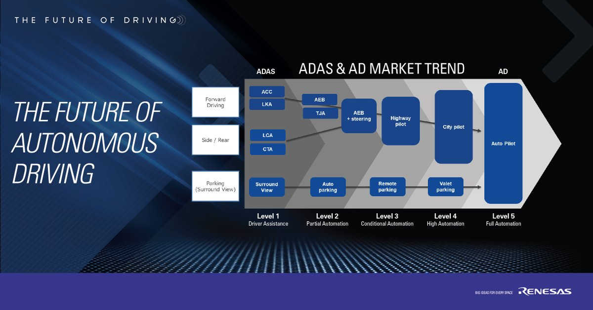 Meet the demands of flexible, scalable, and open computing environments with  #Renesas autonomy platform for #ADAS and AD in our ongoing #RenesasAuto blog series – https://t.co/Gm78o7mc7d https://t.co/bXVV72xPgF