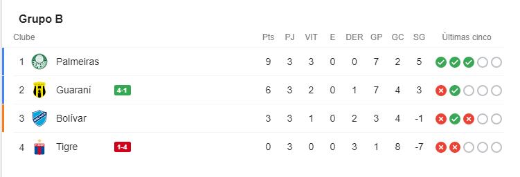 Fim de jogo: Guaraní 4 x 1 Tigre. Palmeiras se classifica na próxima rodada se vencer o Guaraní fora. Se Tigre vencer o Bolívar em casa um dia antes, aí um empate já basta para o Verdão na quarta.  Tigre x Bolívar - Ter - 19h15 - PPV Guaraní x Palmeiras - Qua - 21h30 - SBT e Fox https://t.co/USMbILb81a