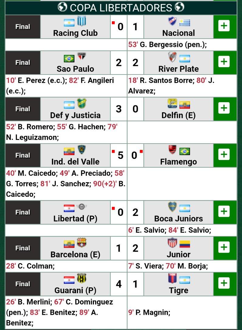 #Libertadores Resultados de la jornada https://t.co/yTpJQ3Ce16
