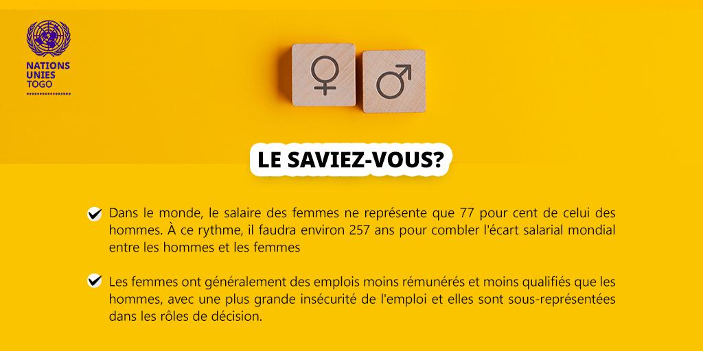 Les femmes sont moins rémunérées que les hommes, elles sont moins présentes dans les sphères décisionnelles. Rétablir les #inégalités sera dans l'intérêt et l'épanouissement de tous ! #UN_Togo https://t.co/gZ6bewjcNQ