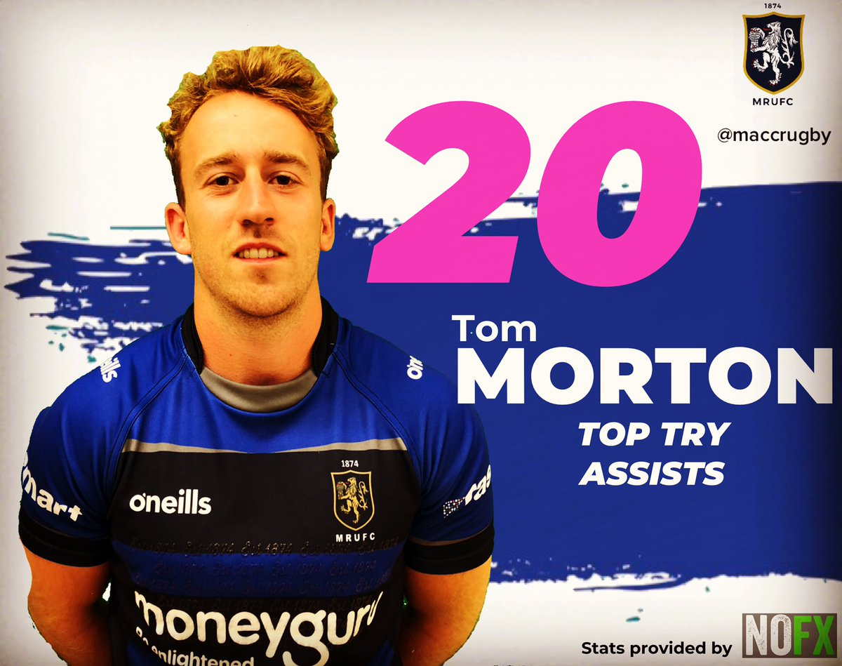 test Twitter Media - STAT OF THE DAY!!!! Captain and Fly Half @TomMorton1010 was the main creator in the side last season with 20 Try Assists!!! #maccrugby @nofxsportsmedia https://t.co/LDAbVnXUue
