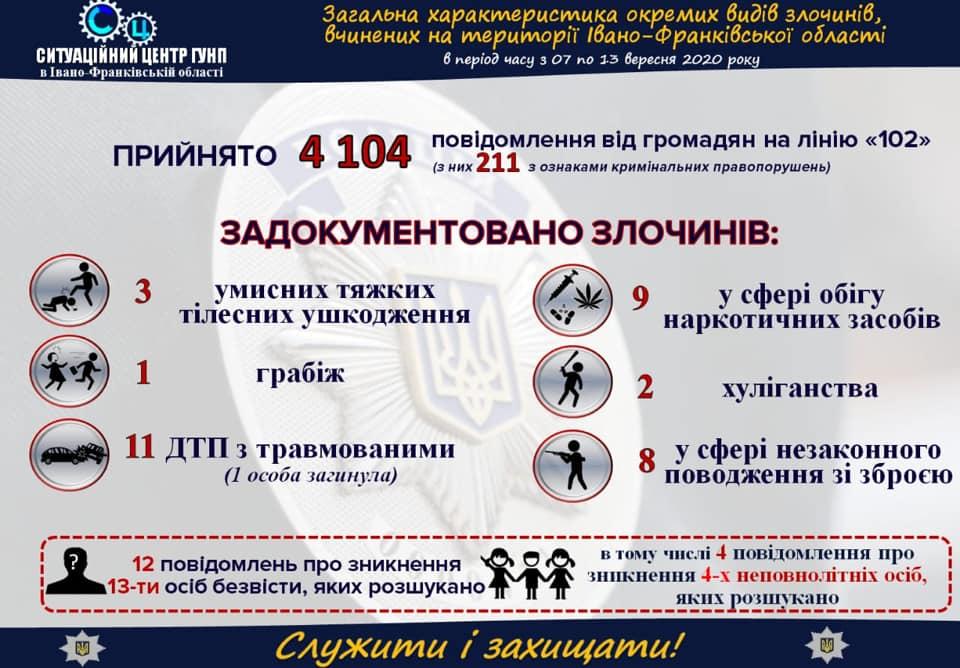 Загальна характеристика окремих видів злочинів, вчинених на території Івано-Франківської області в період з 7 по 13 вересня👇  #поліція #Прикарпаття #ifpolice https://t.co/p28dQPYlis