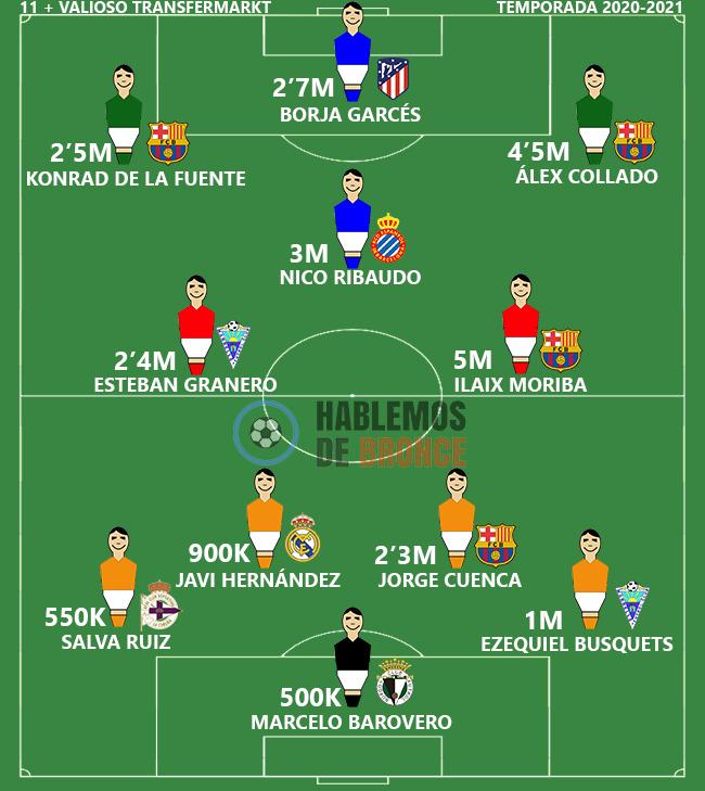 #BCF Marcelo Barovero ( portero argentino del @Burgos_CF ) entre los 11 jugadores más valiosos de la 2ª B