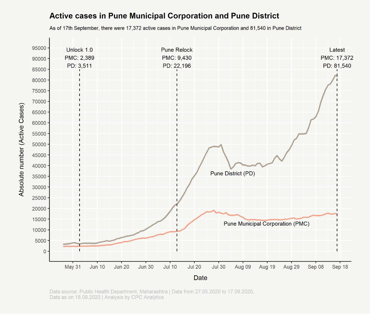 Comparing the active #COVID19 cases in #Pune city and #Pune district   It's pretty apparent where the real increase has been. The health infra is shared, so it would continue to be stressed   @aparanjape @c_aashish @SidShirole @IAS_Rubal @sudhirmehtapune @MulaMutha https://t.co/34p3PZ0DeT