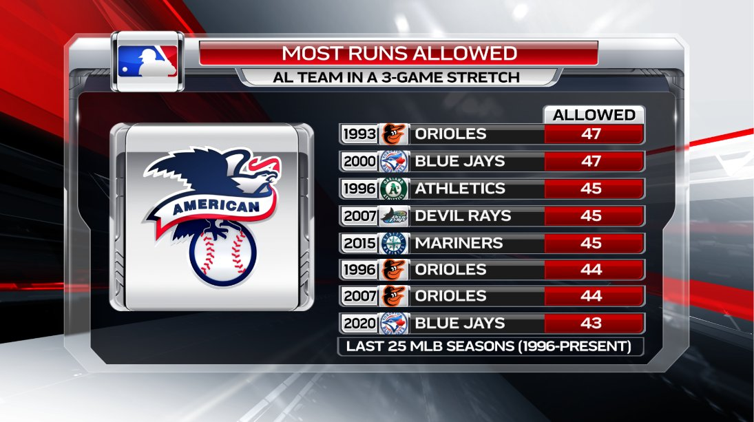 Battered all series by the Yankees hitting in losing 3 straight games, the #BlueJays growing pitching woes persisted with yet another double digit run total against. As a result, they surrendered a mark behind just 7 other 3-game stretches by an American League club on this list https://t.co/kyxMP6tTEW