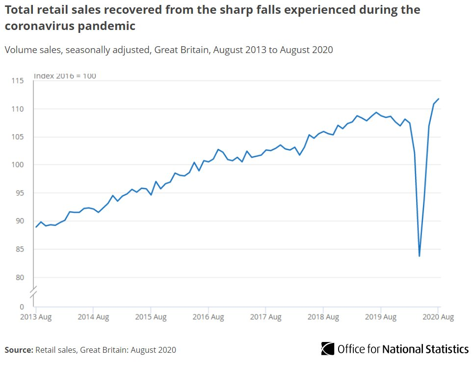 Retail sales increased by an estimated 0.8% in August.   This is the fourth consecutive month of growth, resulting in an increase of 4.0% when compared with February's pre-pandemic level https://t.co/g2OkmiGl3y https://t.co/AbHe2DfdKg