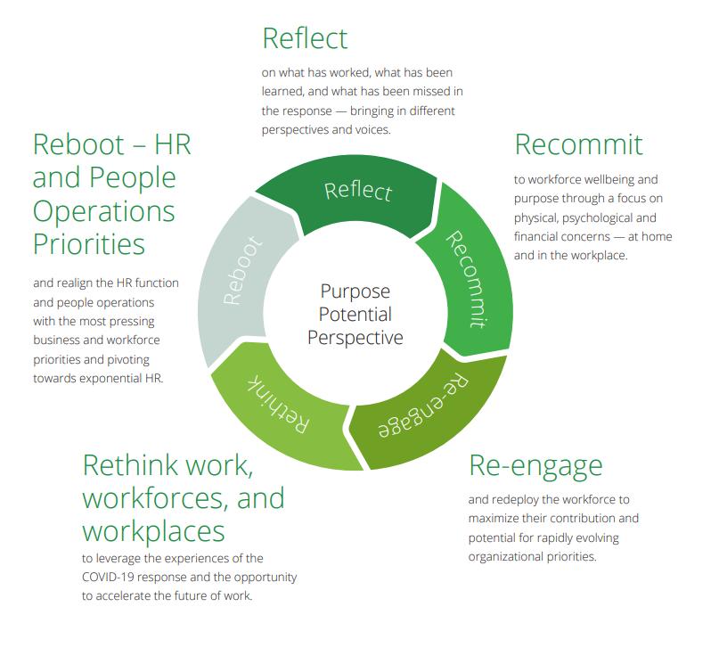 5 steps to reboot business in the COVID-19 era #COVID19 #sdi20 @Deloitte bit.ly/2Fs9gv2