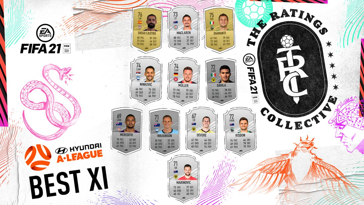 A solid mix in the Hyundai #ALeague's Best XI for #FIFA21 👊  Card rarity to be confirmed 🔜  #FIFARatings @EASPORTSFIFAANZ https://t.co/UXfCpCQb1f
