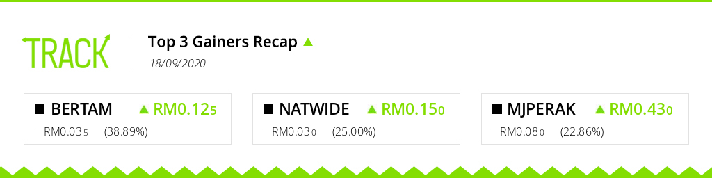 GAINERS RECAP: The highest gaining tickers on #BursaMalaysia for the trading day of 18/09/2020 are #BERTAM, #NATWIDE and #MJPERAK! Track your investments live on https://t.co/sVes0mJlxU. #Malaysia #Bursa #Portfolio #trading #stocks https://t.co/EbGYh8r1S5