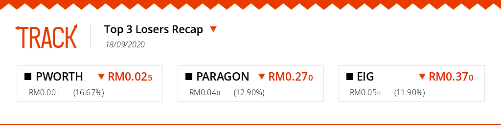 LOSERS RECAP: The biggest losing tickers on #BursaMalaysia for the trading day of 18/09/2020 are #PWORTH, #PARAGON and #EIG! Track your investments live on https://t.co/sVes0mJlxU. #Malaysia #Bursa #Portfolio #trading #stocks https://t.co/lY5uorW12T
