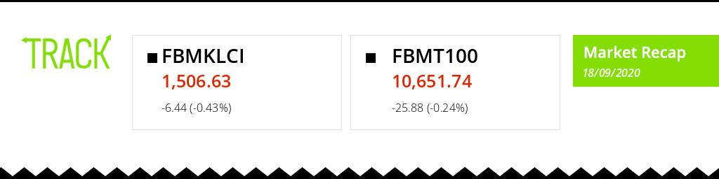 INDEX RECAP: The FBMKLCI dropped throughout the session similar the FBMT100 index dropped during the trading day of 18/09/2020! Track your investments live on https://t.co/sVes0mJlxU. #Malaysia #Bursa #Portfolio #trading #index https://t.co/qoy7gCJGvR