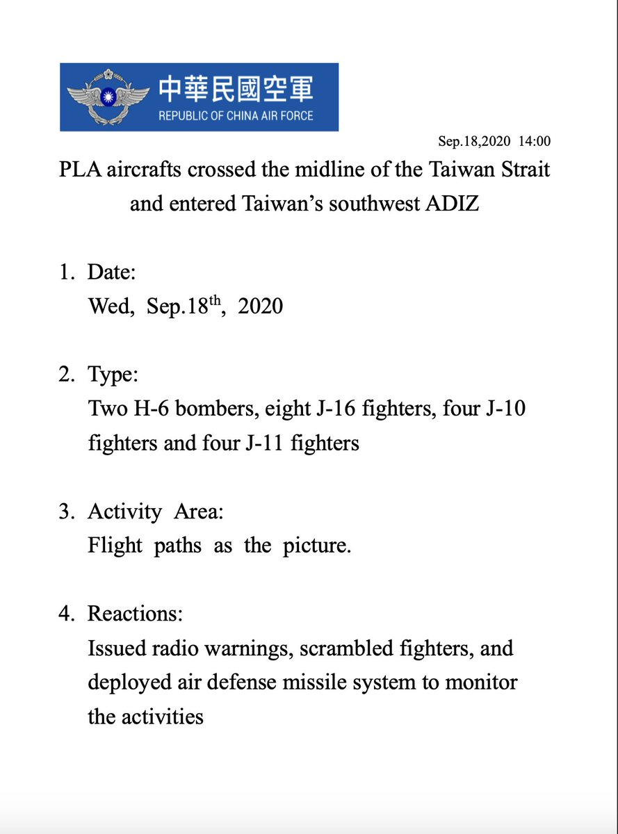 Sep. 18, two H-6 bombers, eight J-16 fighters, four J-10 fighters and four J-11 fighters crossed the midline of the #TaiwanStrait and entered #Taiwan's southwest ADIZ. #ROCAF scrambled fighters, and deployed air defense missile system to monitor the activities.