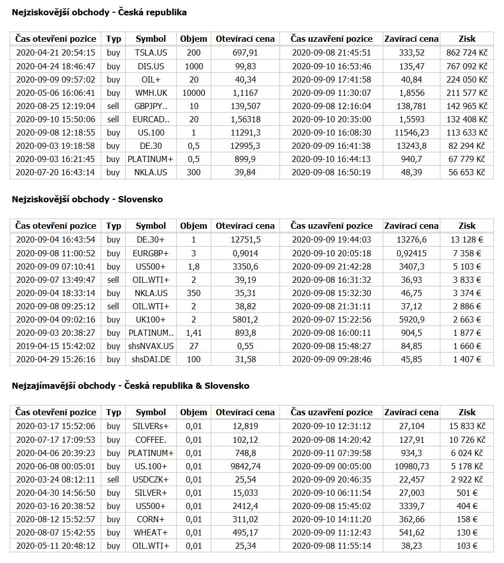Nejvyšší výdělek na reálných účtech XTB v minulém týdnu přinesl long↗️↗️↗️ obchod akcií společnosti Tesla 🚗🚗🚗(79 % retailových investorů zaznamenalo finanční ztrátu) https://t.co/9VoZ982bPo