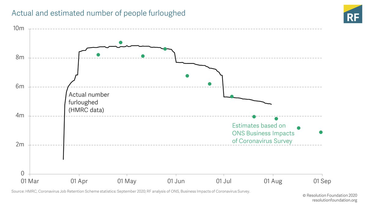 We were down to 4.8m employees furloughed by end of July - most (3.5m) fully furloughed (ie not working at all). This is 1) a big fall from almost 9m in May 2) still massive (over 1 in 10 employees still not working) https://t.co/e20y9QCrHQ