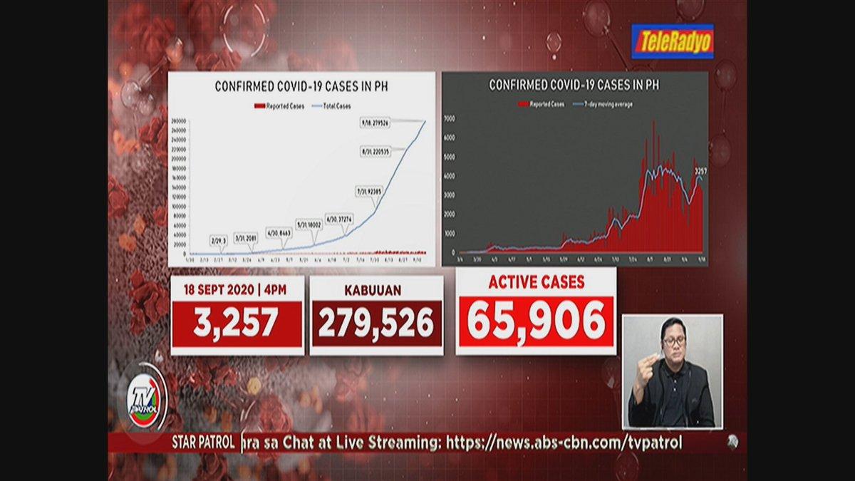 #TVPatrolLive Pumalo na sa 279,526 ang kaso ng #COVID19 sa bansa ngayong Set. 18, 2020