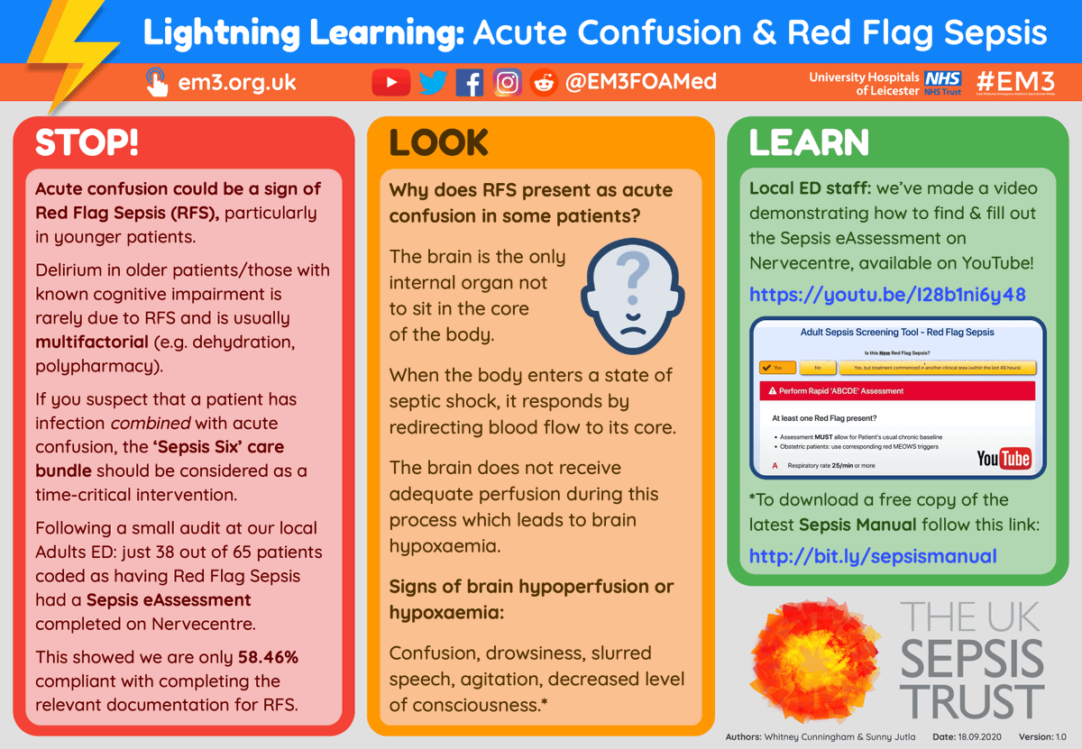 Inspired by the recent #WorldSepsisDay we have a new #LightningLearning on how Acute Confusion could be a sign of Red Flag Sepsis, particularly in younger patients. If you suspect this in a patient, the 'Sepsis Six' care bundle should be considered a time-critical intervention ⏱ https://t.co/IkiCZ9fZSn