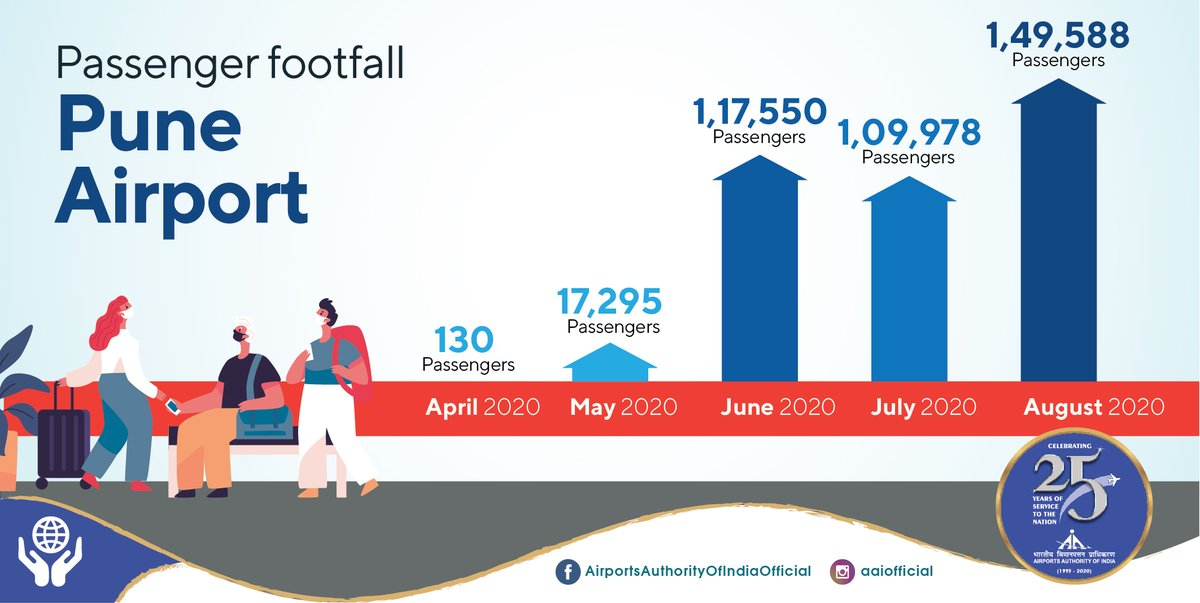 Despite the pandemic, #AAI's Pune @aaipunairport continued to serve as a gateway for both domestic and international passengers, enabling them to travel to their families. When we compare April month traffic to August, it is clear that Indian Civil Aviation never stopped serving. https://t.co/HX9zeIM8Fh