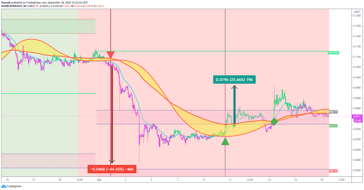 $BTM $NANO $RVN #algorithm power !😍You won't need to work on the signals anymore  Latest intraday signals given by our BTI indicator on these cryptocurrencies on our 1-hour charts.  #crypto #bitcoin #ethereum #BTM  #nano  #RVN          https://t.co/Tr4uiKzT2Q https://t.co/2hQQyEYxl6