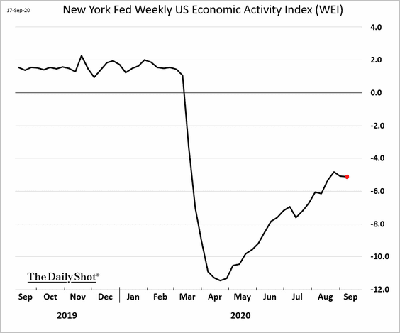"""It is likely the """"strong"""" #economic data flows are now behind us for now. https://t.co/PWRjZqe3hb"""