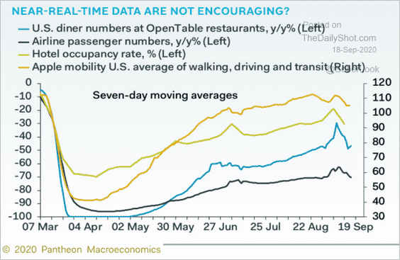 Real-Time #Economic data trends are not encouraging heading into Q3. https://t.co/PQJMPLiDiO