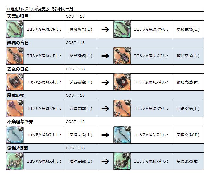 一覧 シノアリス 防具