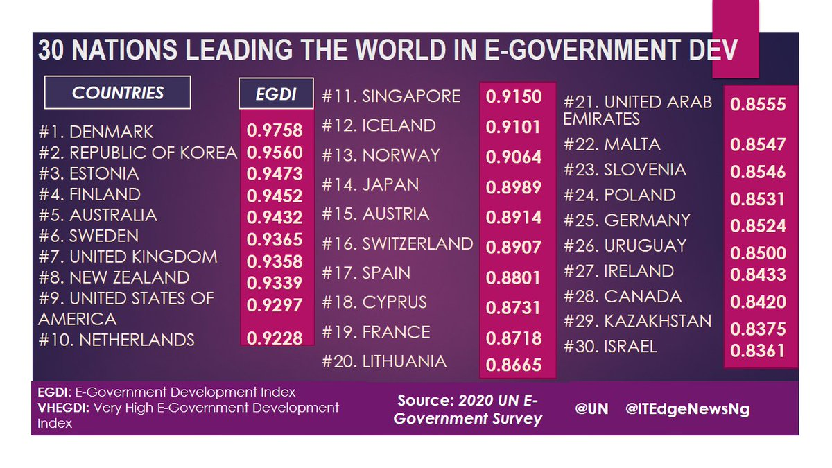 #eGovernment : About 57 of the UN Member States of 193 ranked very high in eGovernment development. Here are the top 30 countries leading others in terms of #DigitalGovernment. #UN #EGDI #VHEGDI #SmartGovernment #IoT @UN @ITEdgeNewsNg #DigitalEconomy #innovation #onlineservices https://t.co/dO2zqTa5ms