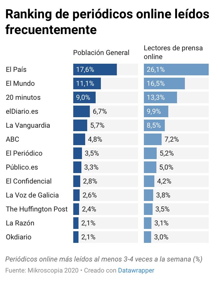Los periódicos online más leídos en España según un estudio realizado mediante 7.600 entrevistas, de Microskopia https://t.co/UHgWxZEN72 https://t.co/zGD0wRa2bA