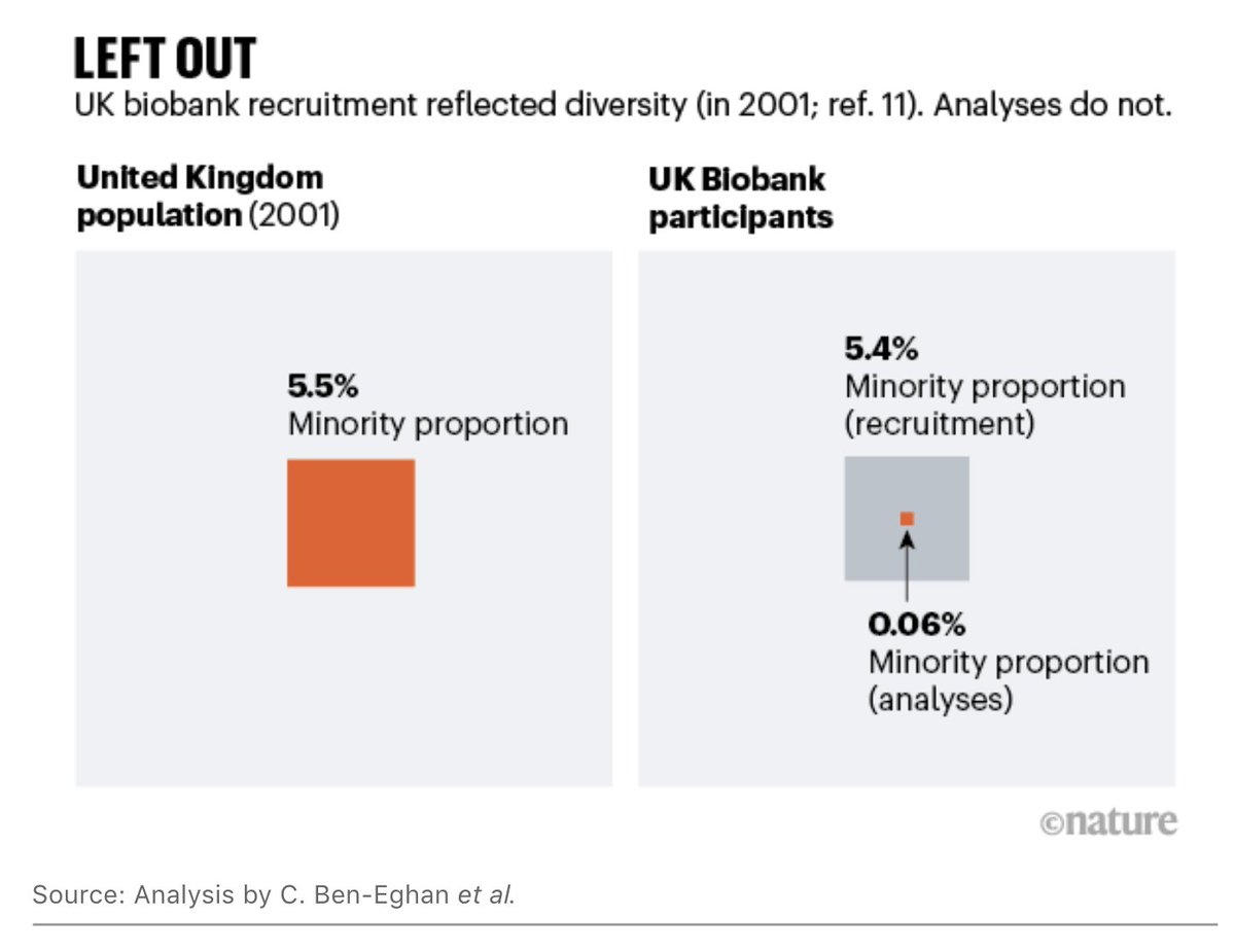 Don't ignore genetic data from minority populations! A picture speaks a thousand words - a key mismatch between data collection and analyses in this UK Biobank example #Diversity #diversitymatters @NatureNews  https://t.co/34ribqoCjZ https://t.co/1C2pCFFPv1