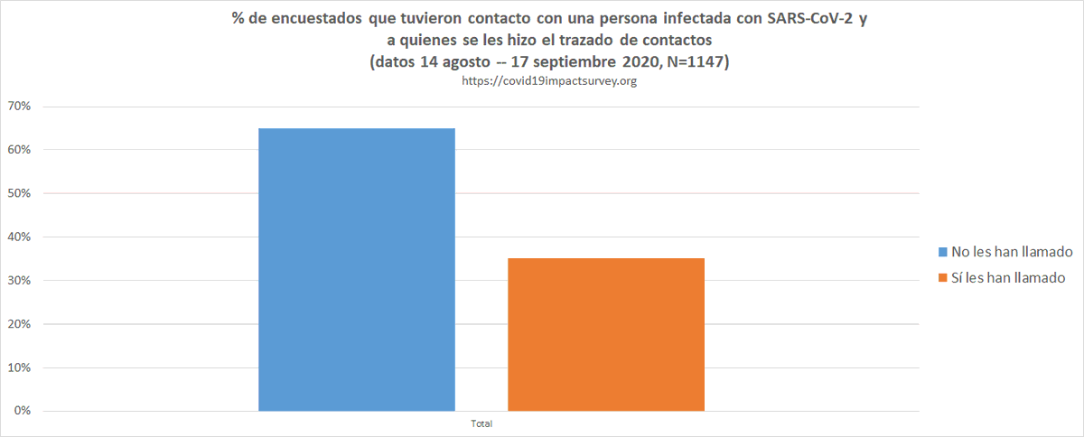 Un 65% de los encuestados que reportan tener contacto cercano con una persona infectada con coronavirus, reporta que no les ha llamado ningún rastreador. Nadie reporta haber recibido notificación de la app 😥 Nos ayudas con tus valiosas respuestas?  https://t.co/5KGdZ4lGcH https://t.co/tLePFaLiKn