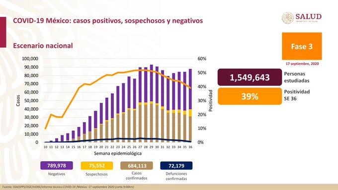 La @SSalud_mx reportó que los casos positivos por #Covid_19 aumentaron a 684 mil 113, es decir tres mil 182 contagios nuevos. Las defunciones ascendieron a 72 mil 179, o sea 201 muertes más en relación al corte anterior. https://t.co/CieEPLUbRb