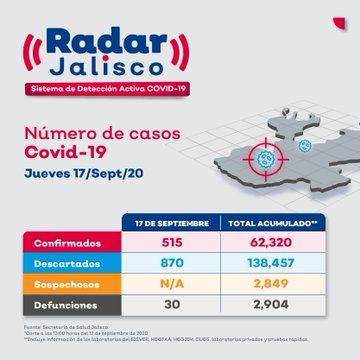 De acuerdo con el Sistema Radar Jalisco, los casos positivos por #Covid_19 aumentaron a 62 mil 320, es decir 515 contagios nuevos. Las defunciones ascendieron a 2,904, o sea 30 muertes más en relación al corte anterior.   @saludjalisco https://t.co/dR7KbHFRTH