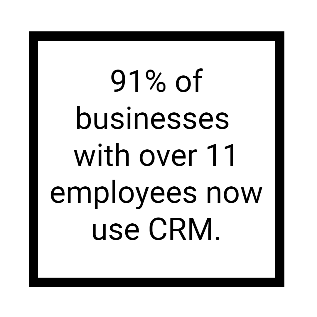 Did you know... #FactFriday #crm #smallbusiness #facts #stats #growth #marketing #software #entrepreneur https://t.co/lAOmt8Jgxf
