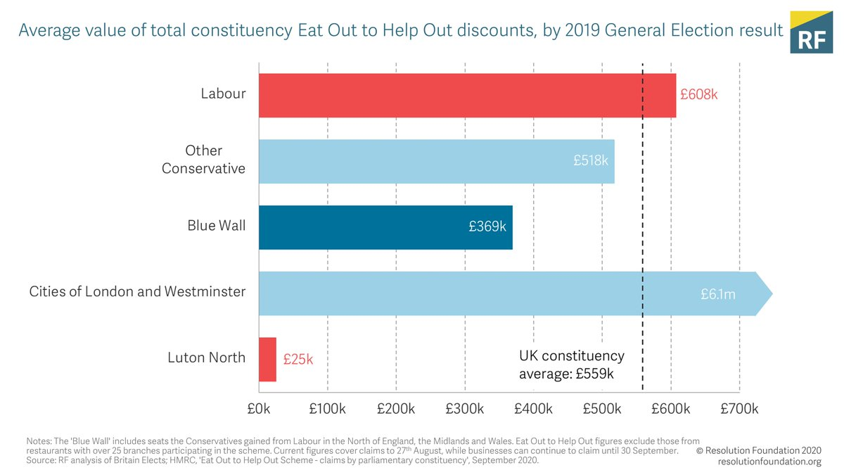 Top of the Charts from @TorstenBell - Rich partners, poor parents and Trump-loving neighbours. Plus our Chart of the Week on the dearth of eating out to help out in 'Blue Wall' constituencies https://t.co/4rgMPZ1w3a https://t.co/HxIfSQbdTb