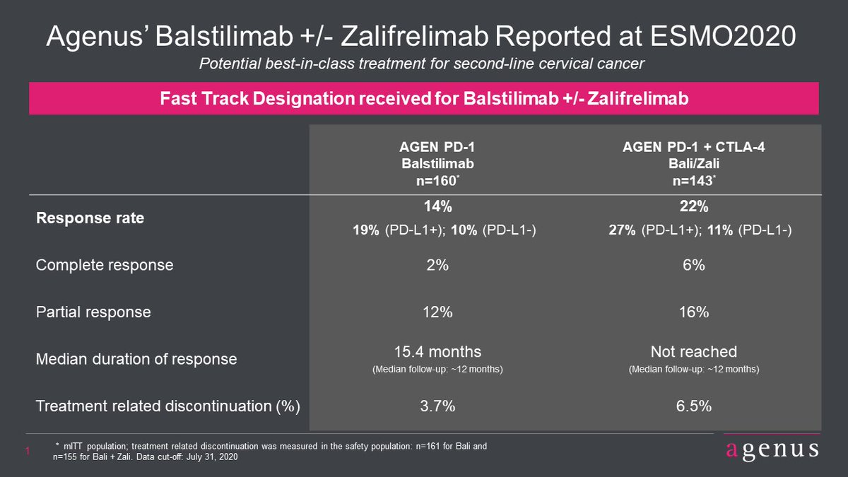 test Twitter Media - $AGEN bal +/- zal at #ESMO show ORR of 19 & 27% in PD-L1 (+); PD-L1 (-) responders & favorable safety with treatment-related d/c 3.7 & 6.5%  https://t.co/OJQGyMv8E4 https://t.co/0kGHwvtSga