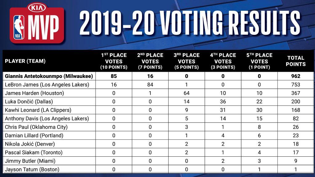 Full MVP voting results: